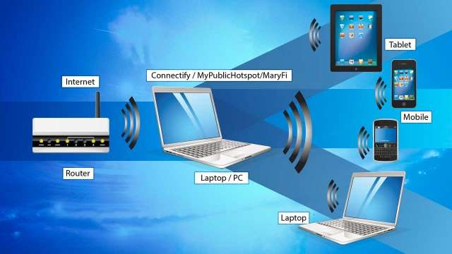 Image Result For Computer Without Internet Access